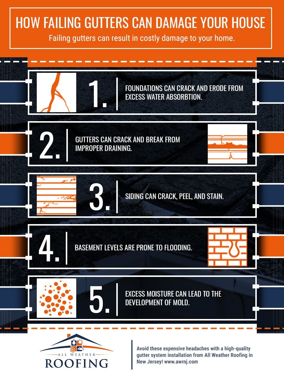 Infographic: How failing gutters can damage your house