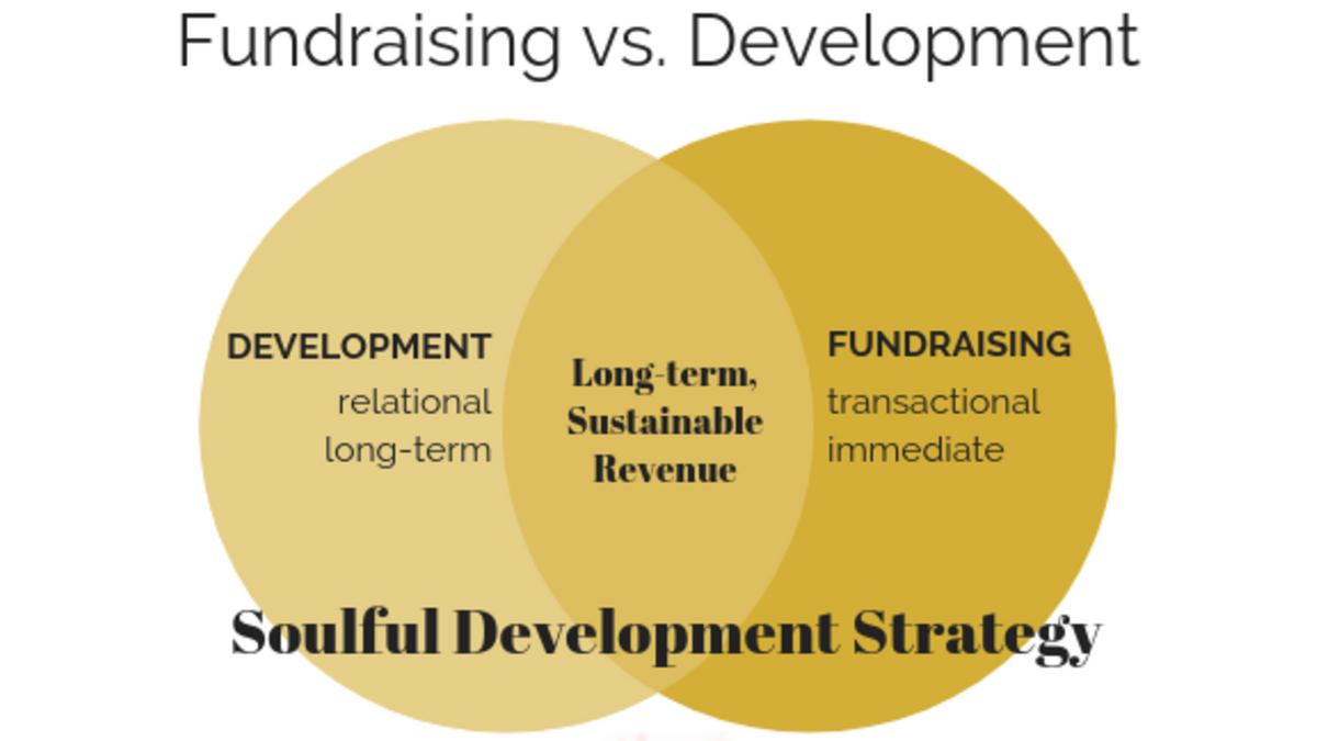 LipfElaORraff7vQ0gAw_Fundraising_vs._Development_1.png