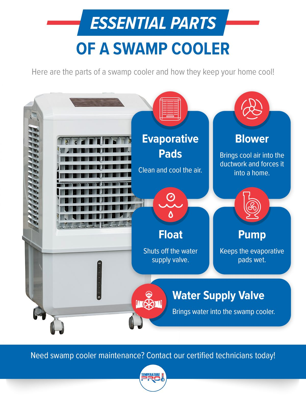 Essential parts of a swamp cooler