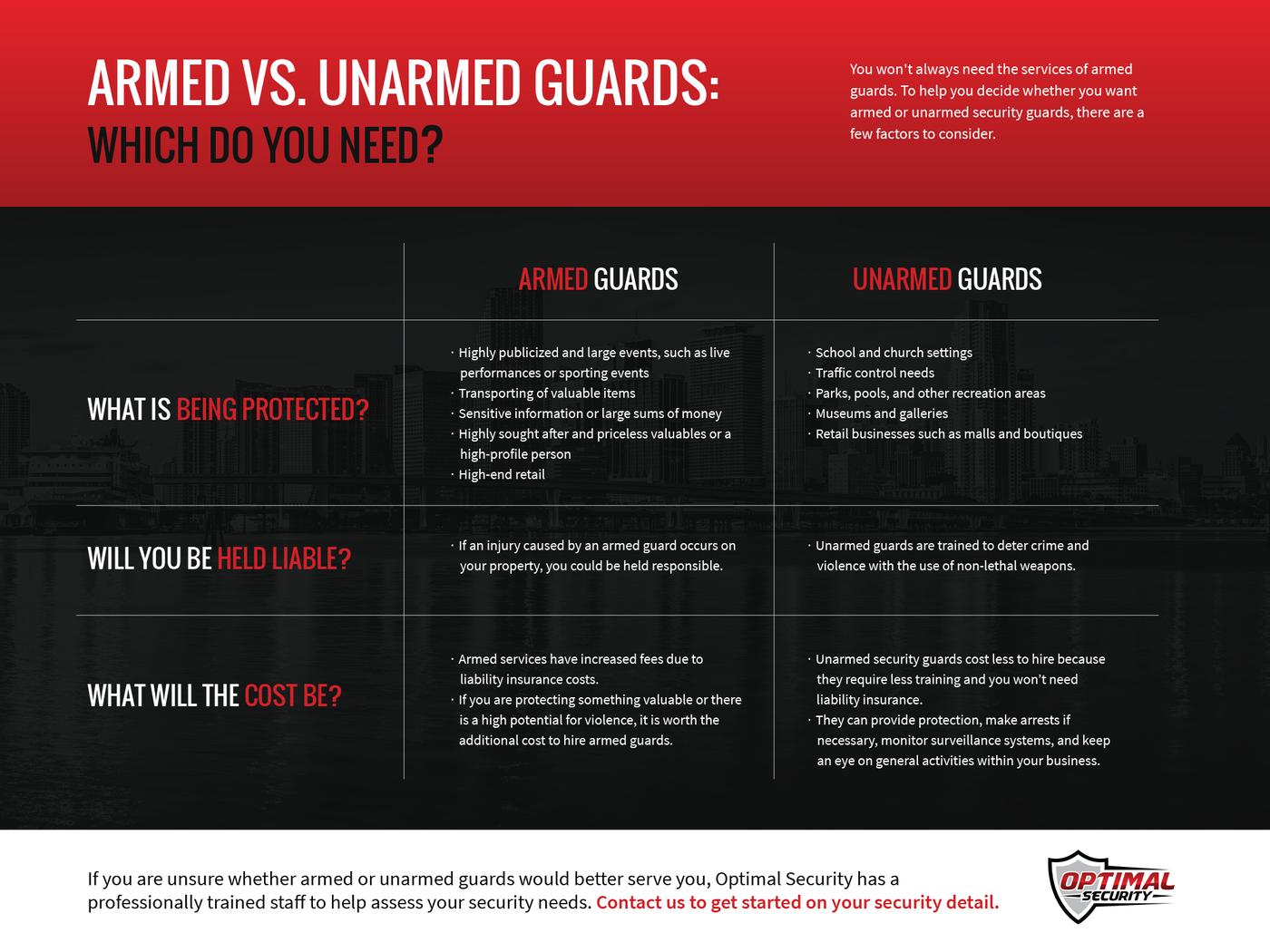 Armed-vs-Unarmed-Guard-01-5f453453c9e59.png