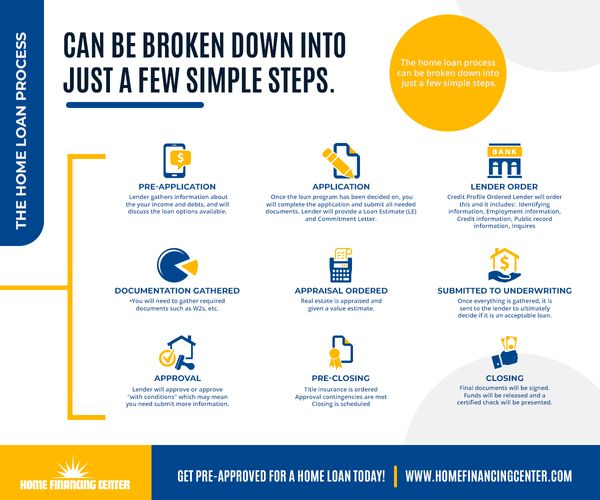 Infographic-loanprocess-5f15afc7551cf.jpg