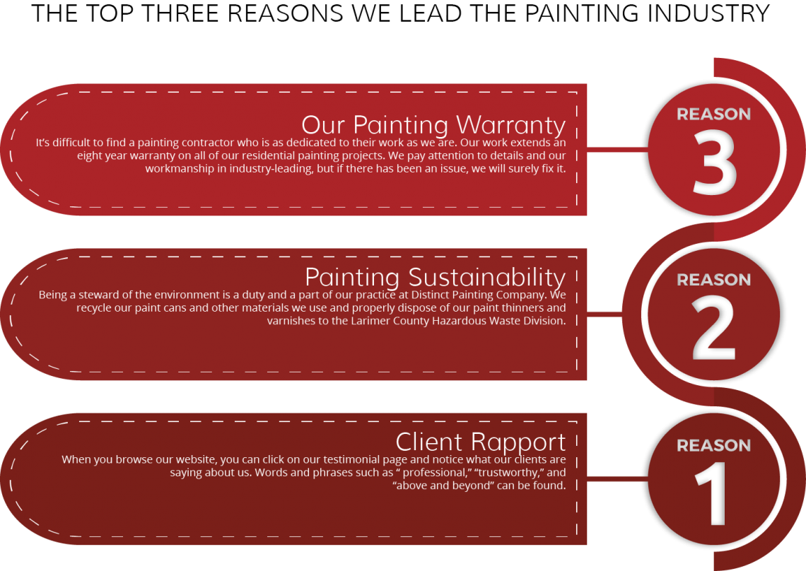 Top-Reasons-Painting-Industry-5b58d07acbff5-1140x808.png