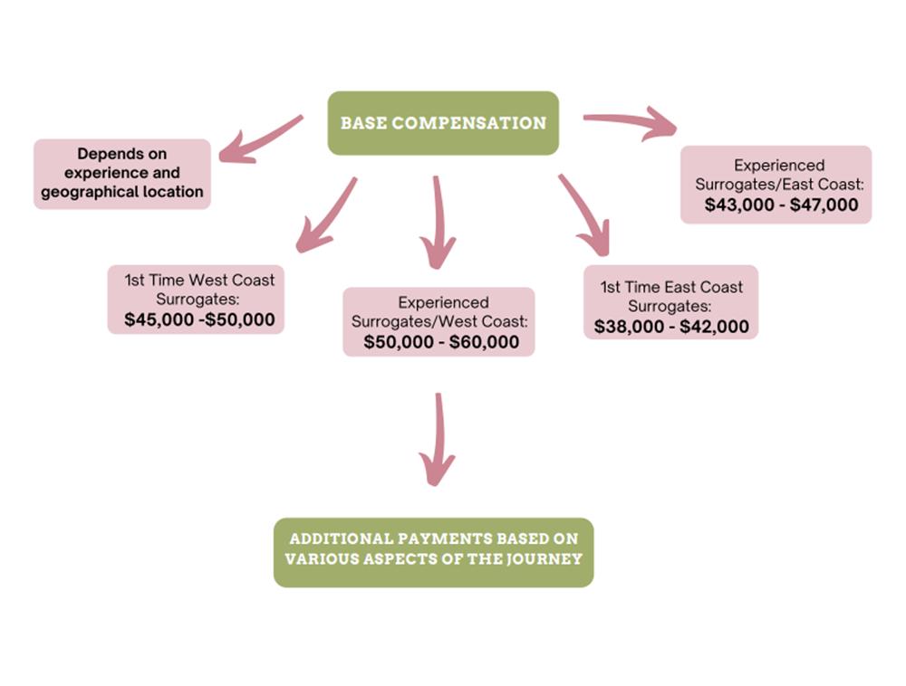 Base Compensation graph.png