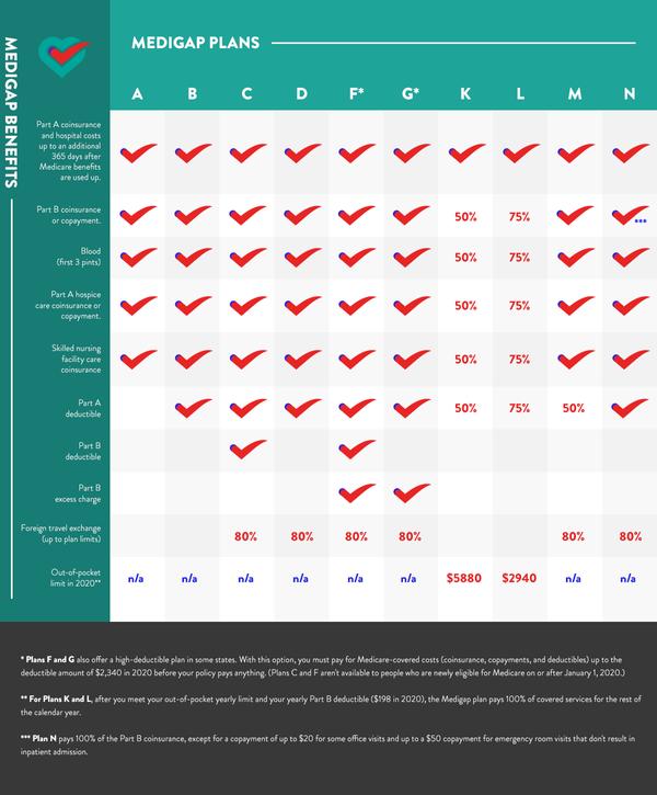 Medigap Plan Info.png