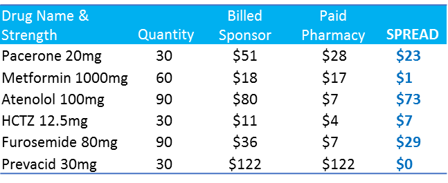 Spread Table.png