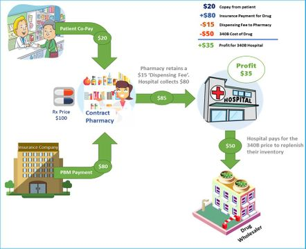 340B Contract Pharmacy Process.jpg