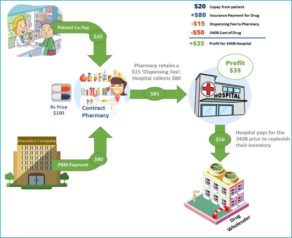 340B Contract Pharmacy Process.jpg