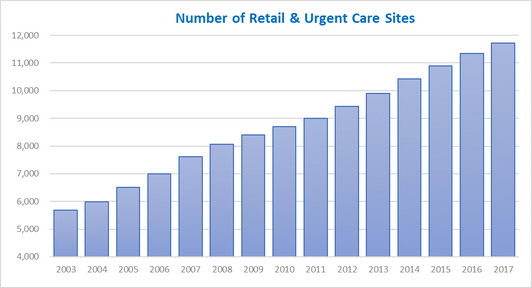 Number of Retail Clinics.png