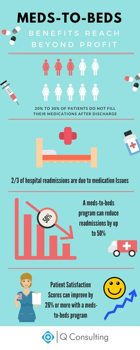 meds to beds infographic.jpg