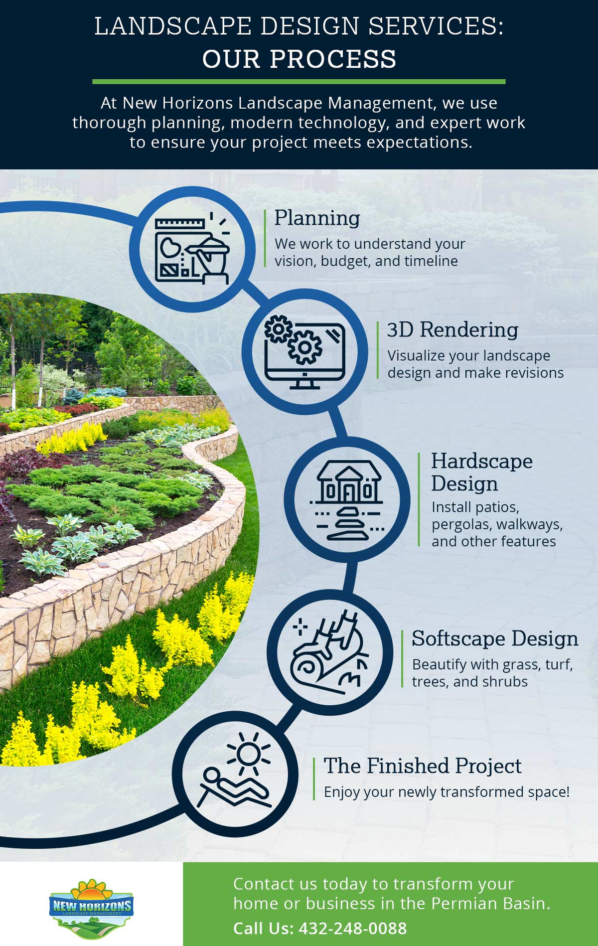 Landscape Design Services Our Process Infpgraphic.jpg