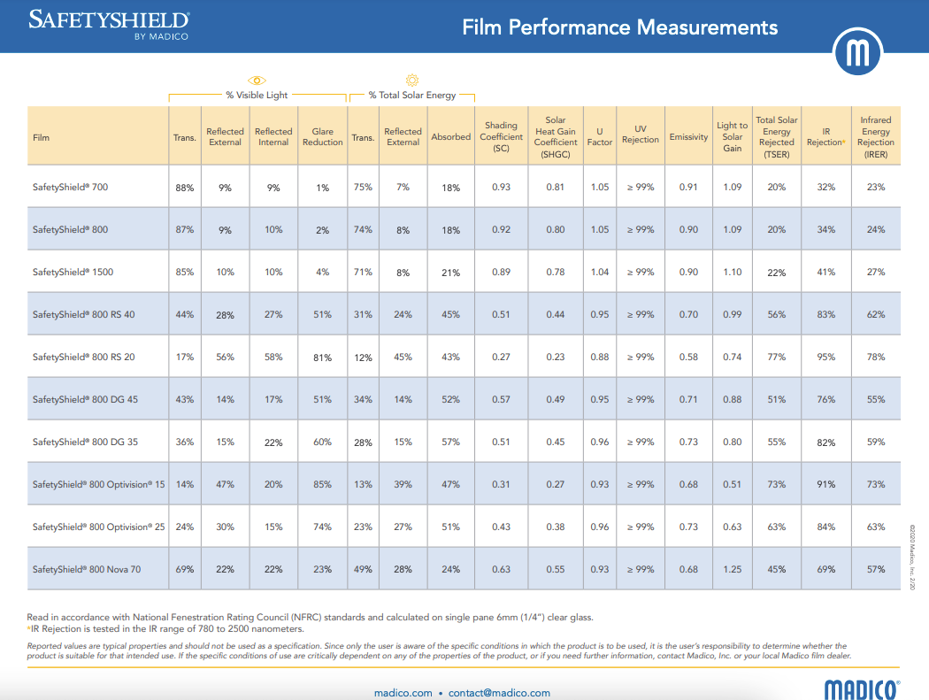 SafetyShield Performance Specifications.png