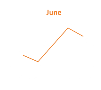 Graph - June.png