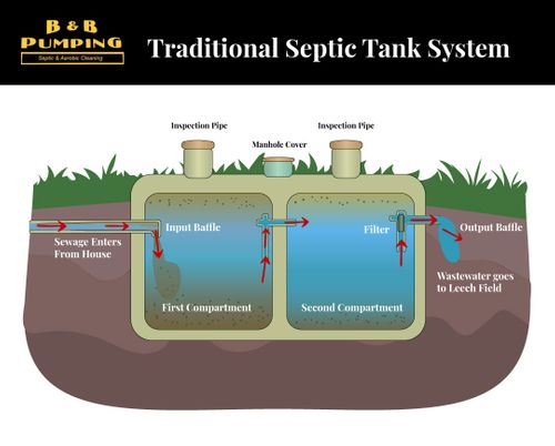 Traditional Septic Tank System Diagram