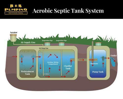 Aerobic Septic Tank System Diagram