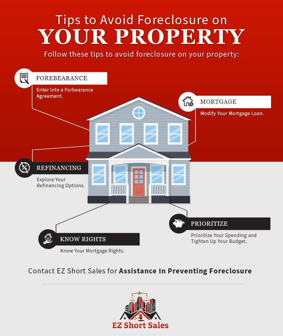 Tips to Avoid Foreclosure infographic.jpg