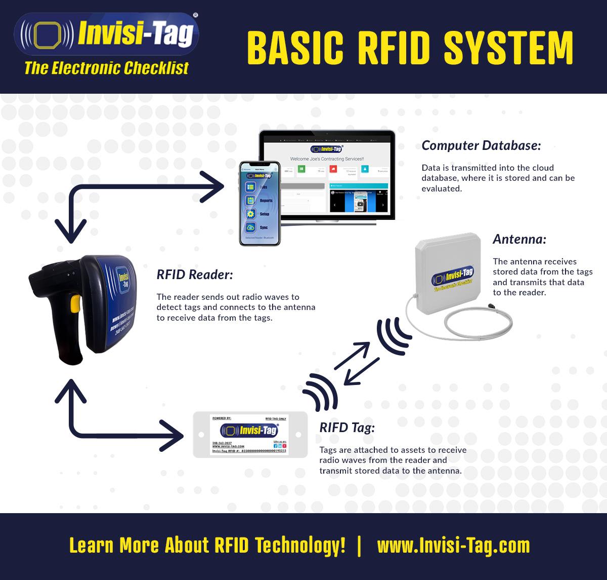 Basic-RFID-System.jpg