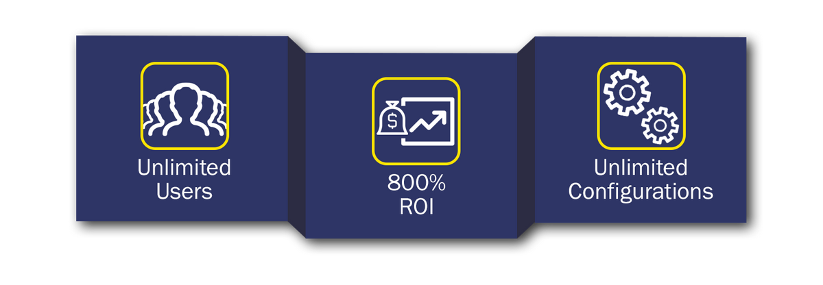 Icons for unlimited users, 800% Roi, and unlimited configurations