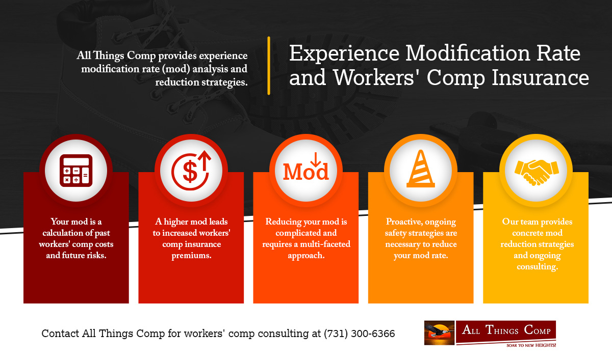 2.10.21_AllThingsComp_Experience Modification Rate and Workers' Comp Insurance_infographic.jpg
