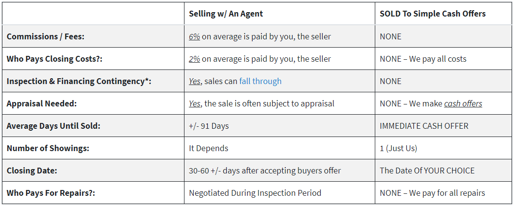 Selling Chart Infographic