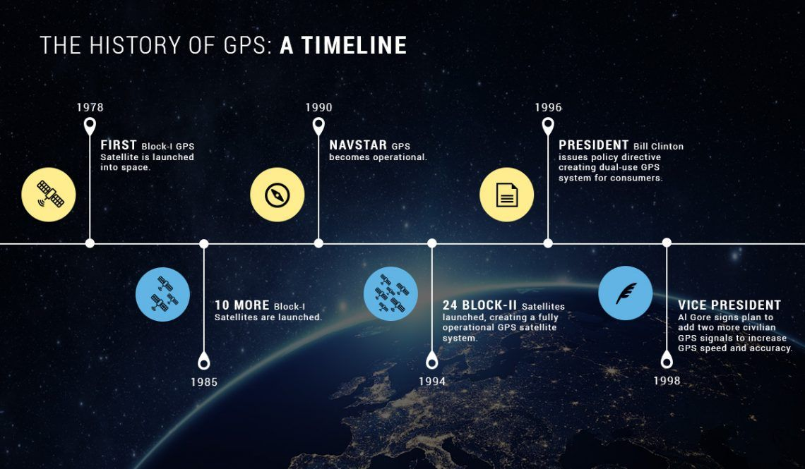 infograph of a history of gps