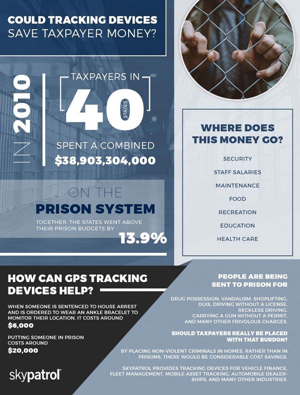 Infograph about saving a tax payer money