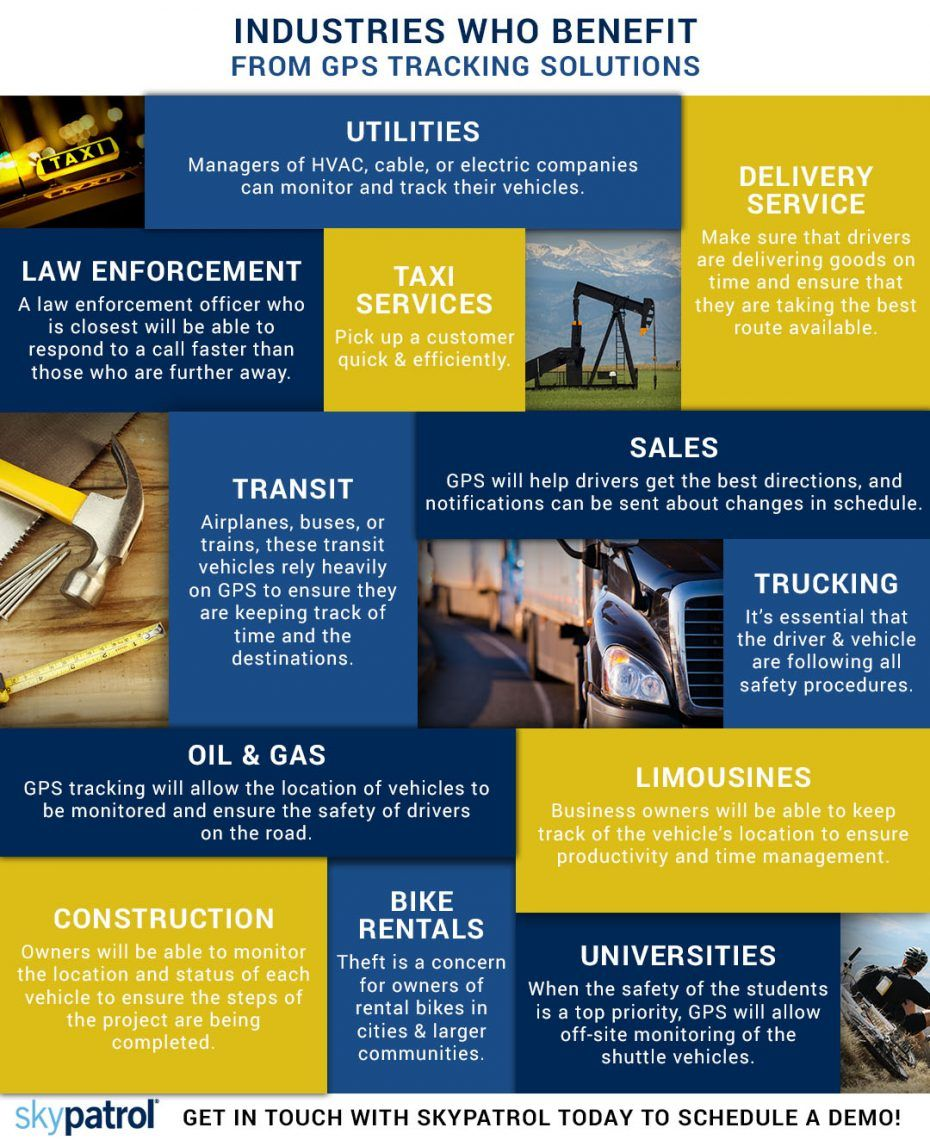 Infograph about GPS Tracking Solutions