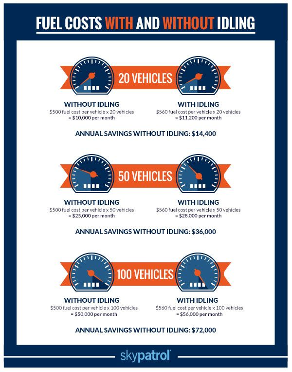 infographic about saving on fuel costs