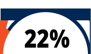 22% logo