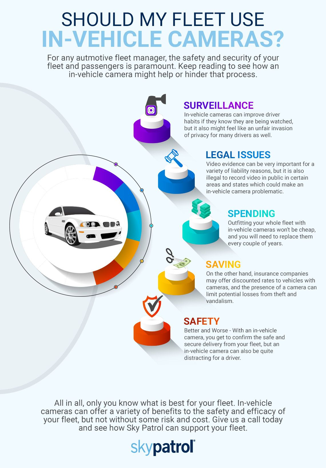 infograph about in-vehicle cameras