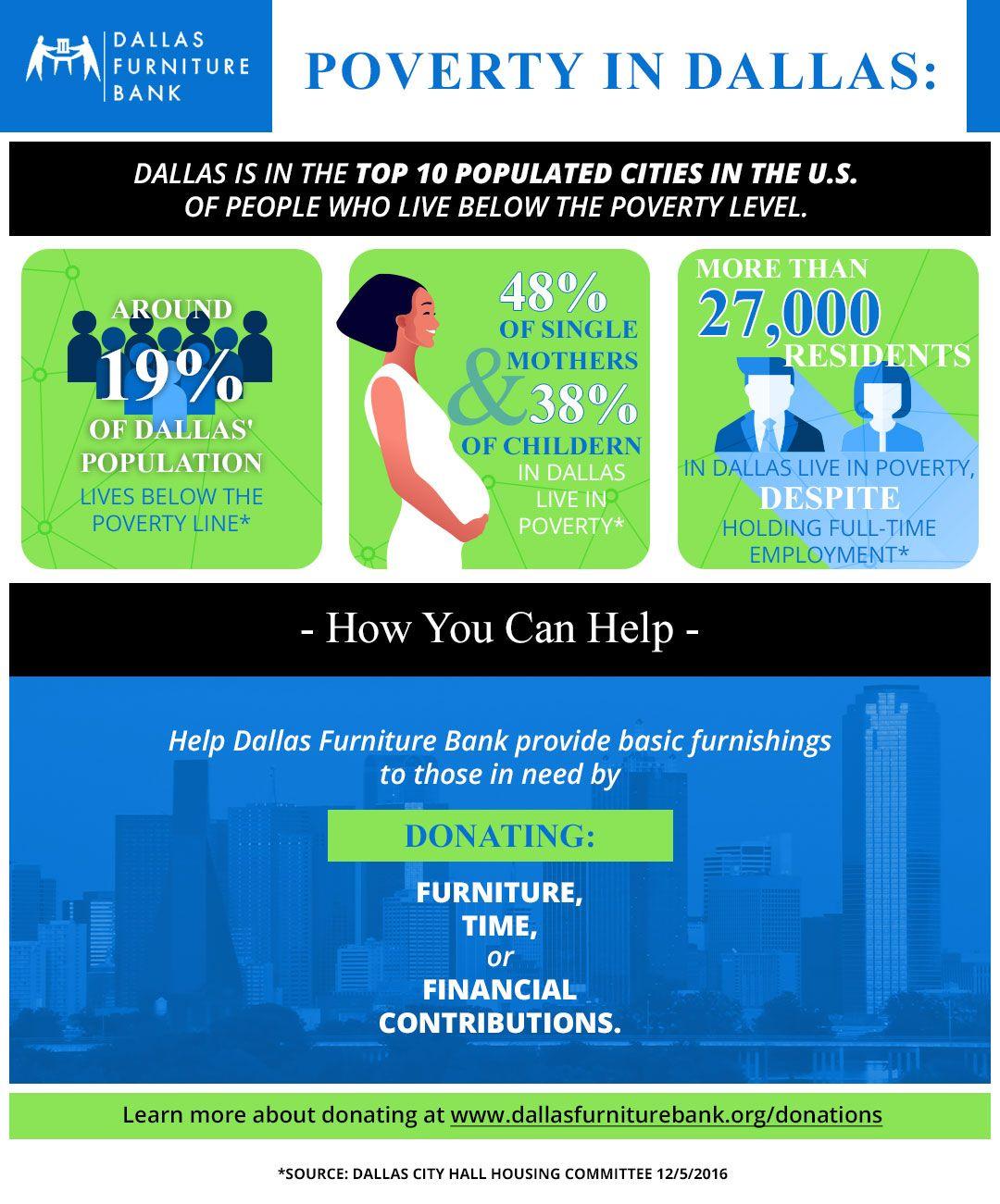 Dallas Furniture Bank_Poverty in Dallas_Infographic.jpg