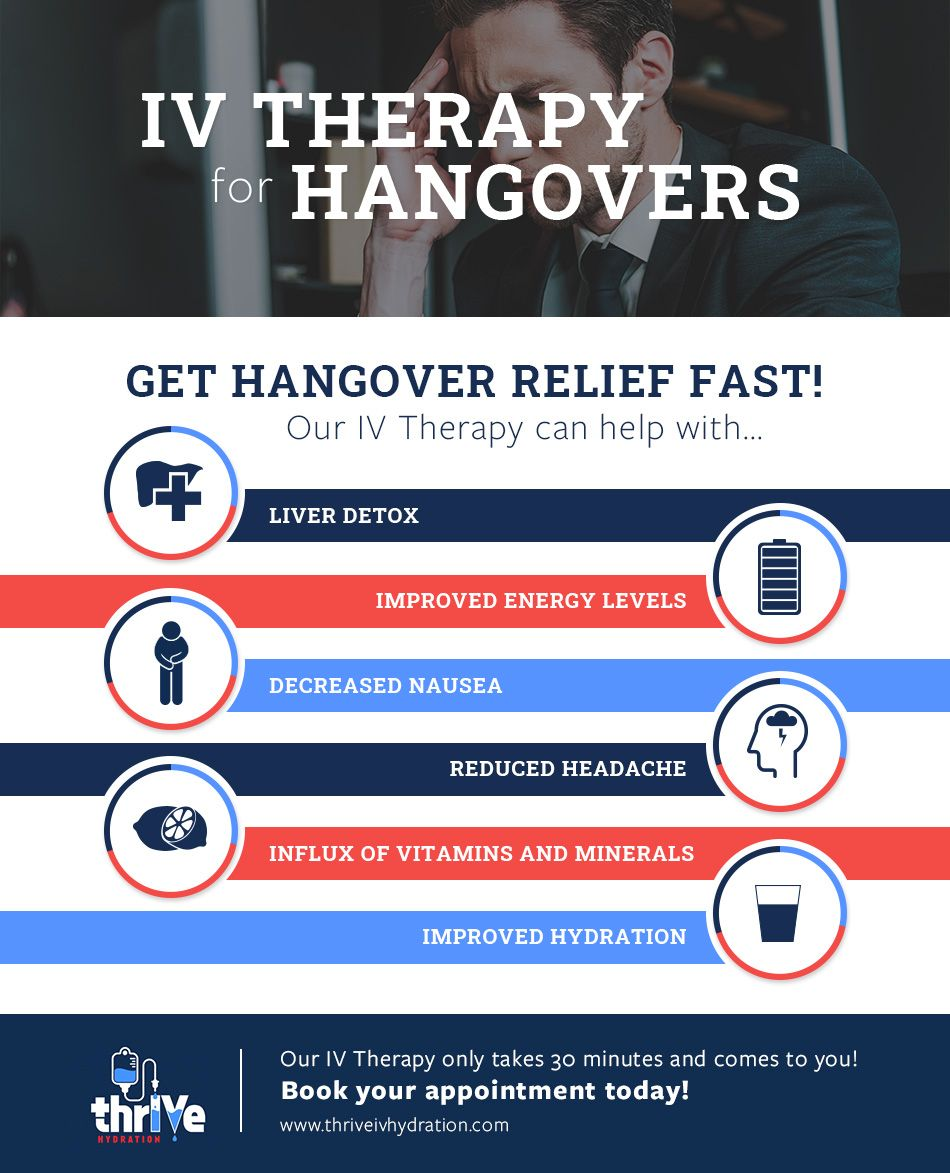 IV Therapy for Hangovers infographic.jpg