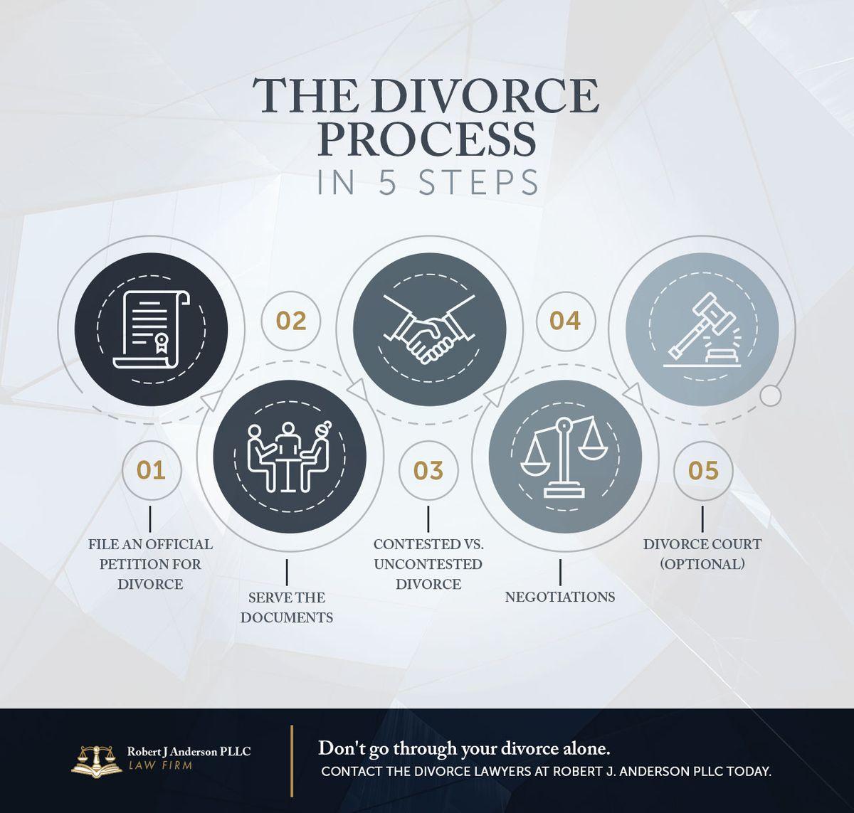 Divorce Process.jpg
