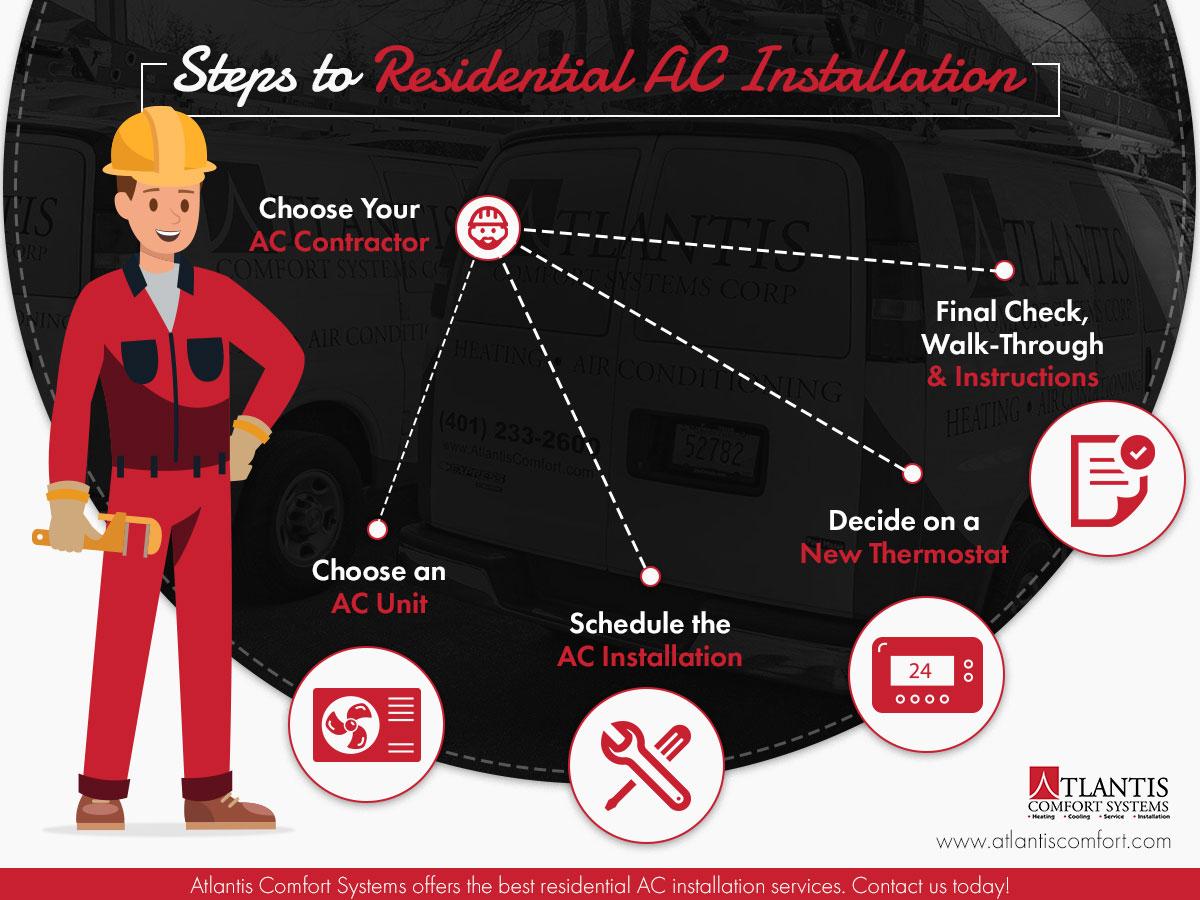 Infographic-Steps To Rez AC Installation.jpg