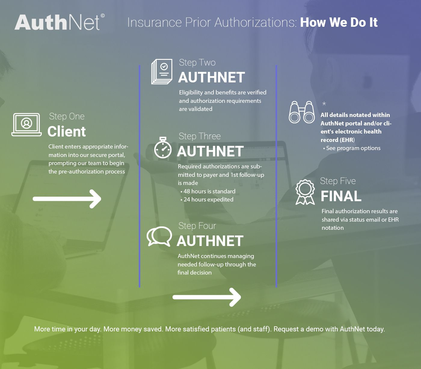 Insurance-Prior-Authorizations-How-We-Do-It-5f4f347fc67ba.jpg