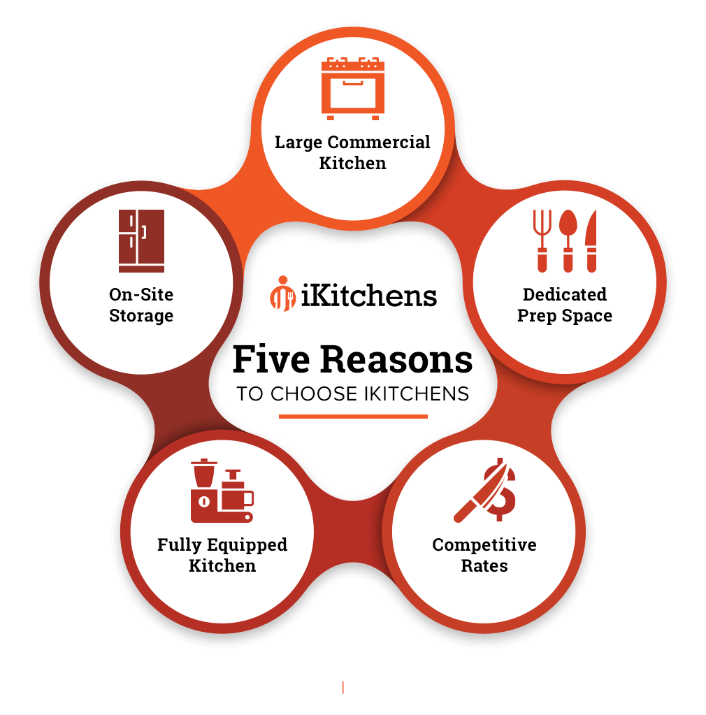 Five Reasons To Choose iKitchens-infographic.png