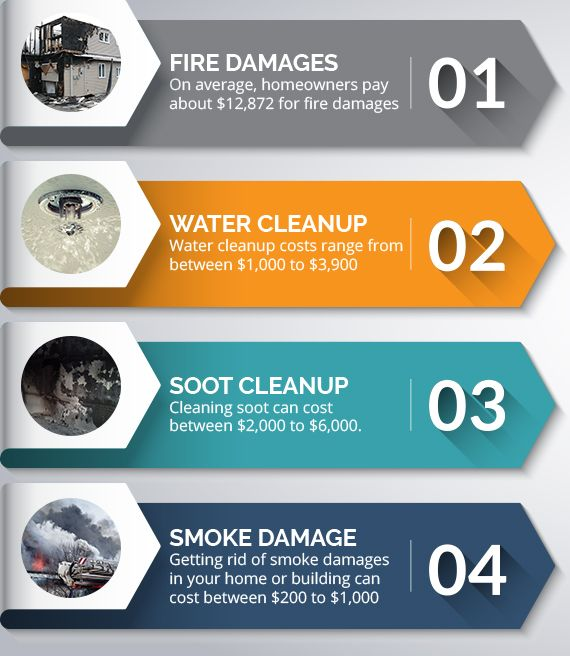 Infographic-MLN-Fire-Damage-Costs-Part-1-5b16958ae53e0.jpg