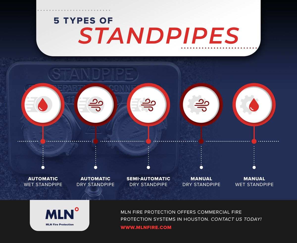 5-Types-of-Standpipes_Infographic.jpg