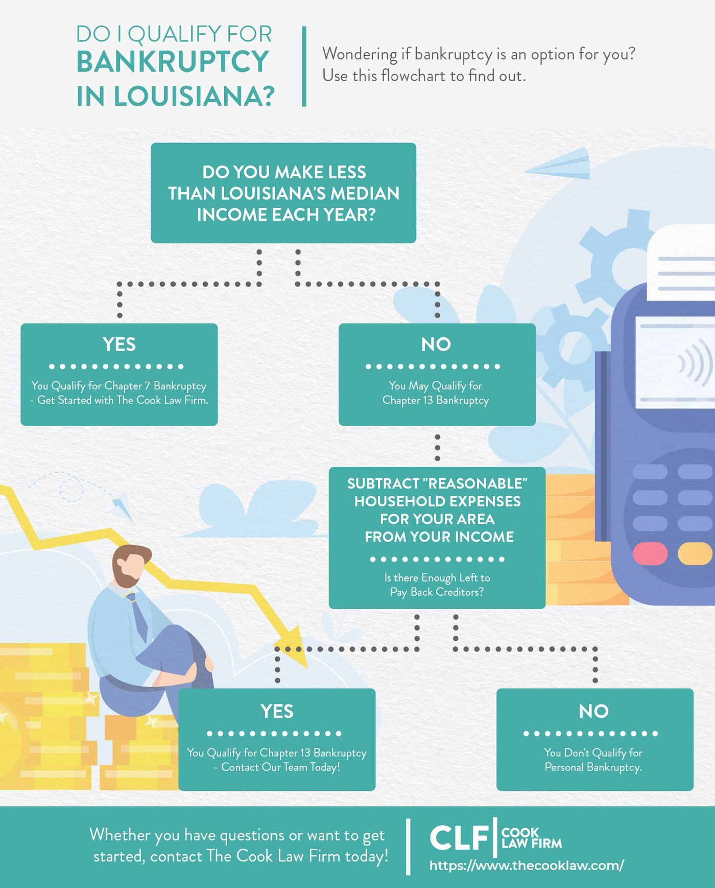 Do I Qualify for Bankruptcy in Louisiana Infographic.jpg