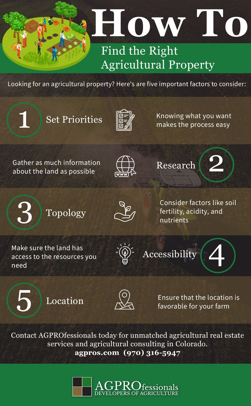 How To Find the Right Agricultural Property icons.jpg