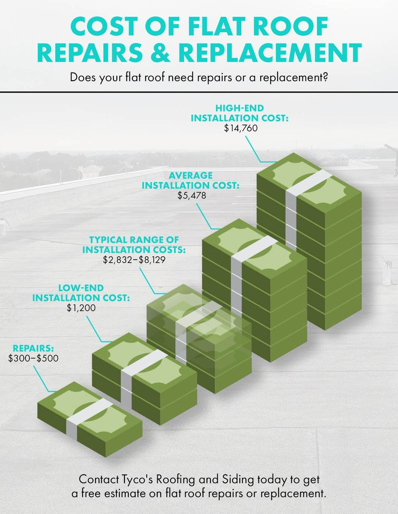 Cost Of Flat Roof Repairs Infographic.jpg