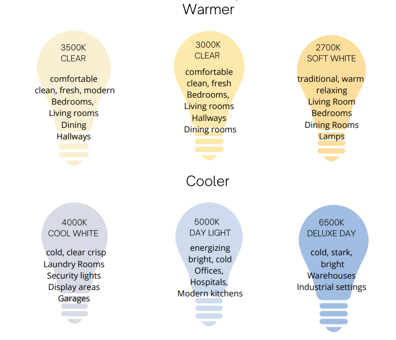 Color Consultation - Kelvins in Light Bulbs.png