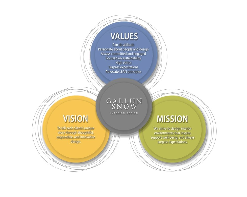 Mission, Vision, Core Venn Diagram 1000x800 WS.jpg