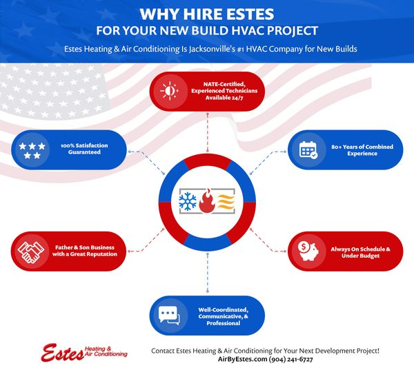 Why Hire Estes For Your New Build HVAC Project.jpg
