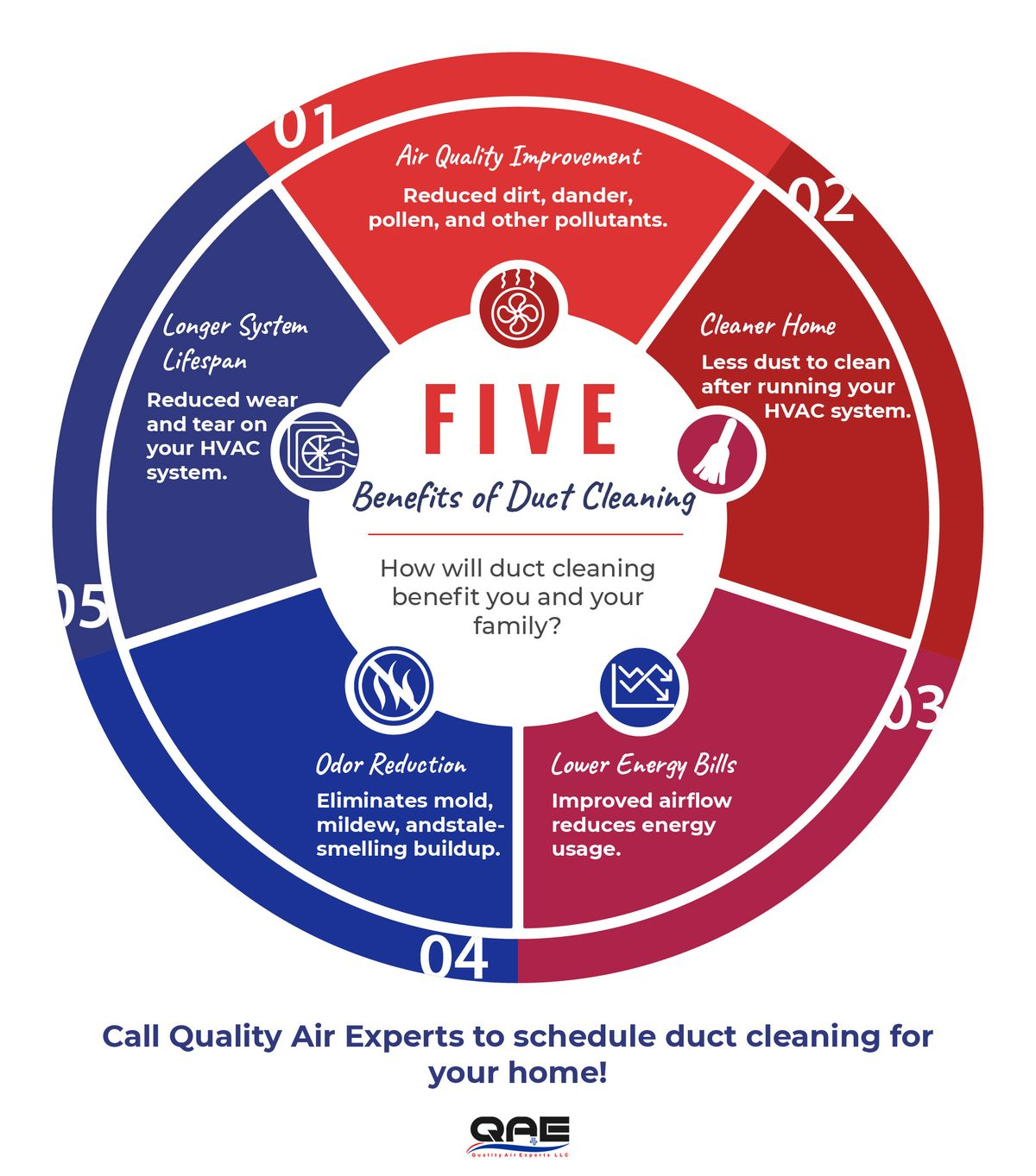 5 Benefits Duct Cleaning-01.jpg