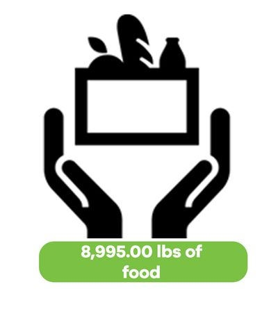 graphic of 8995 lbs of food raised