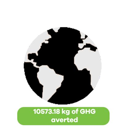 graphic of 10573.18 kg of greenhouse gases averted